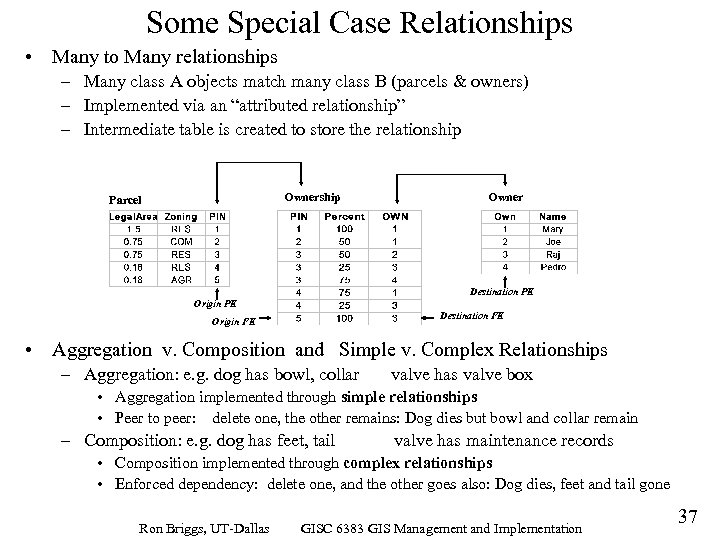 Some Special Case Relationships • Many to Many relationships – Many class A objects