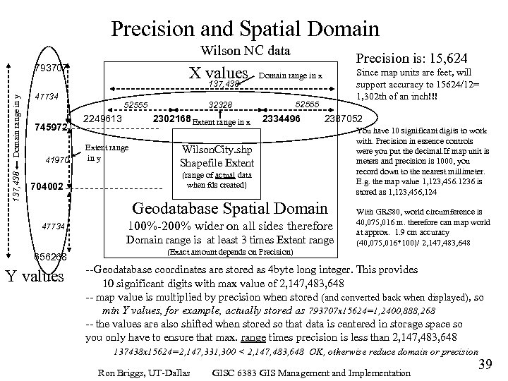 Precision and Spatial Domain Wilson NC data 793707 X values 137, 438 Domain range