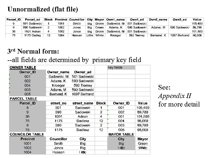 Unnormalized (flat file) 3 rd Normal form: --all fields are determined by primary key