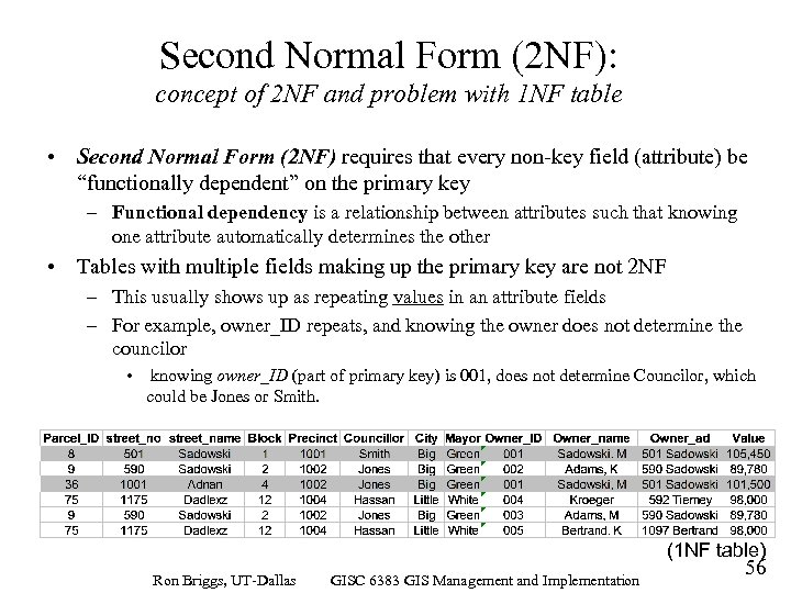 Second Normal Form (2 NF): concept of 2 NF and problem with 1 NF