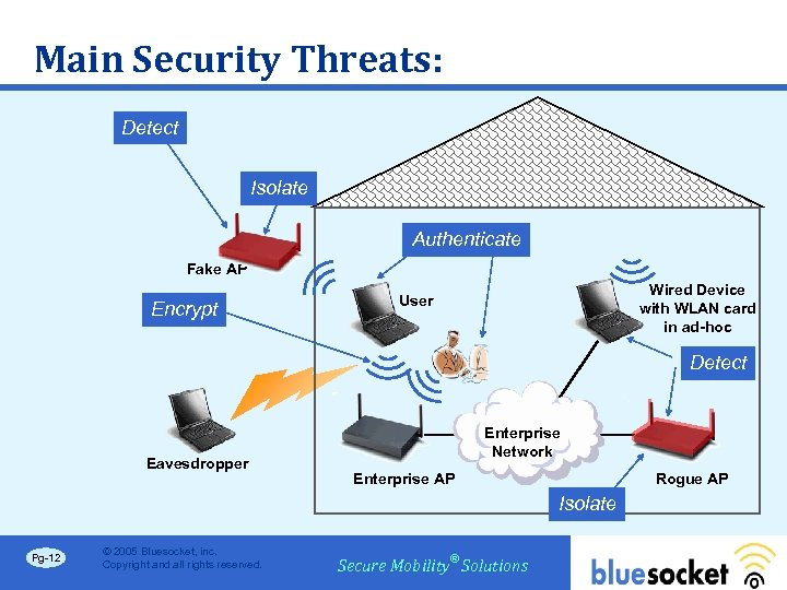 Main Security Threats: Detect Isolate Authenticate Fake AP Encrypt Wired Device with WLAN card