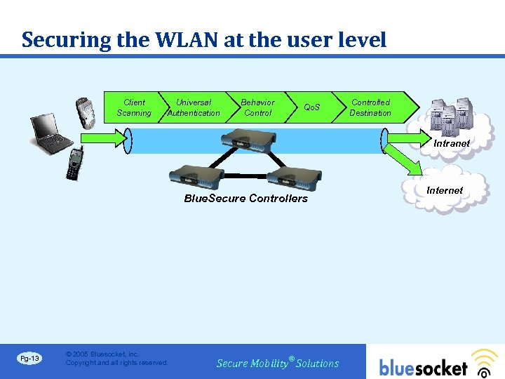 Securing the WLAN at the user level Client Scanning Universal Authentication Behavior Control Qo.