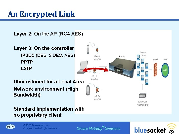 An Encrypted Link Layer 2: On the AP (RC 4 AES) Layer 3: On