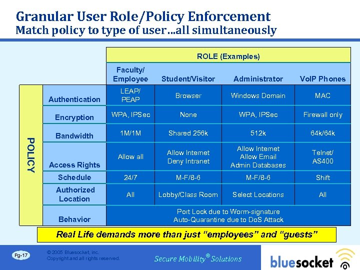 Granular User Role/Policy Enforcement Match policy to type of user…all simultaneously ROLE (Examples) Faculty/