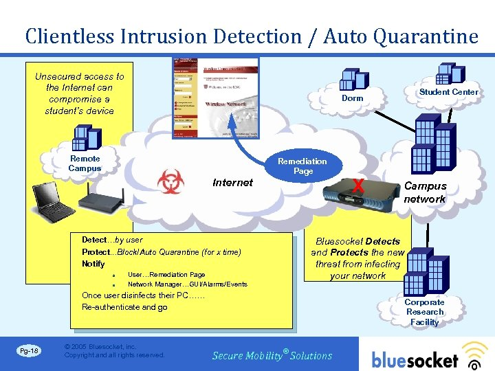 Clientless Intrusion Detection / Auto Quarantine Unsecured access to the Internet can compromise a