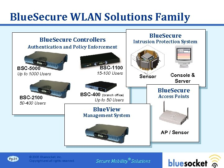 Blue. Secure WLAN Solutions Family Blue. Secure Controllers Authentication and Policy Enforcement BSC-5000 Up