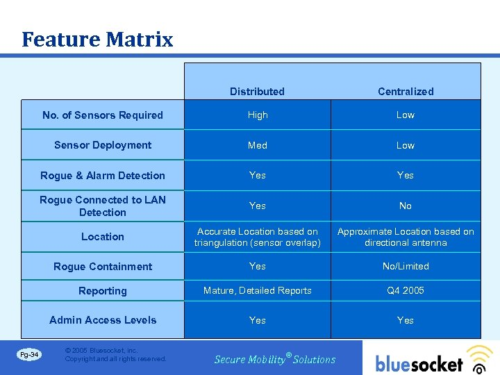 Feature Matrix Distributed No. of Sensors Required High Low Sensor Deployment Med Low Rogue