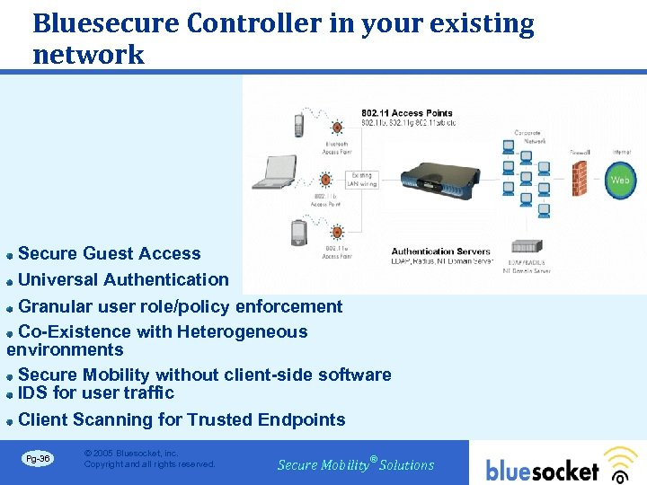 Bluesecure Controller in your existing network Secure Guest Access Universal Authentication Granular user role/policy
