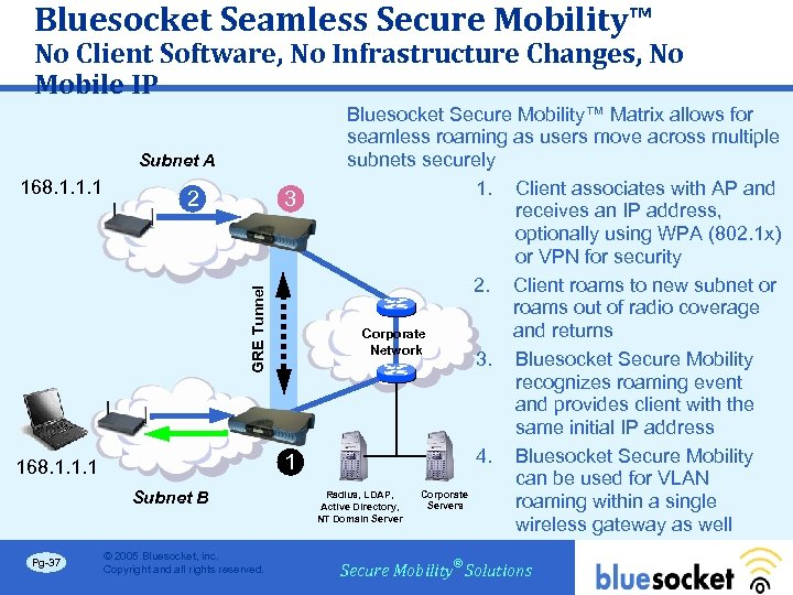 Bluesocket Seamless Secure Mobility™ No Client Software, No Infrastructure Changes, No Mobile IP Subnet