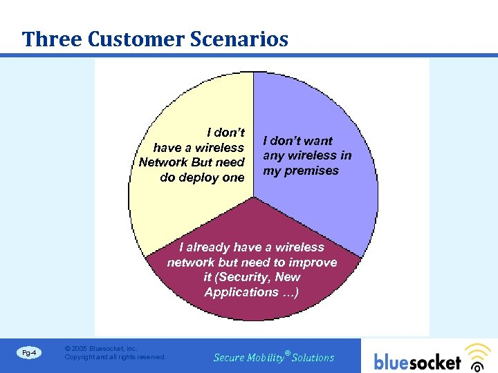 Three Customer Scenarios I don't have a wireless Network But need do deploy one