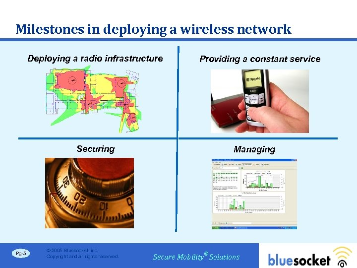 Milestones in deploying a wireless network Deploying a radio infrastructure Securing Pg-5 © 2005