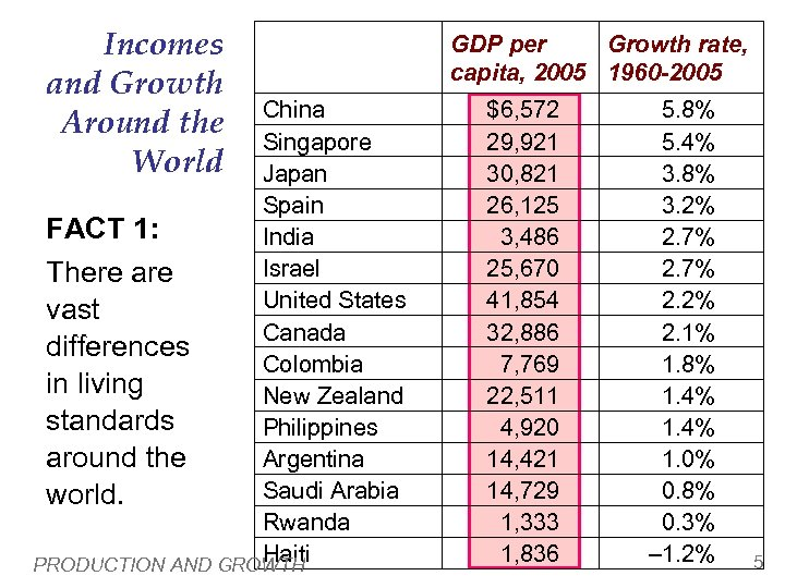 Incomes and Growth Around the World China Singapore Japan Spain FACT 1: India Israel