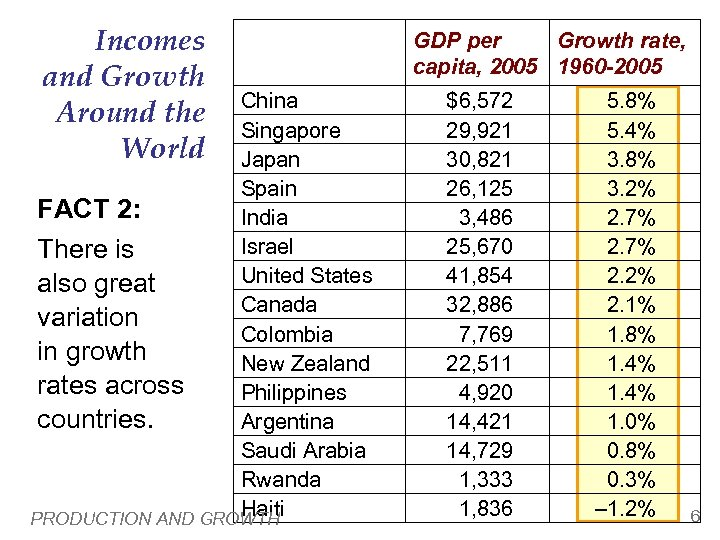 Incomes and Growth Around the World China Singapore Japan Spain FACT 2: India Israel
