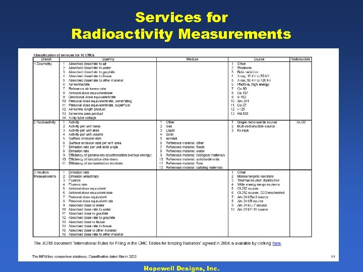 Services for Radioactivity Measurements Hopewell Designs, Inc.