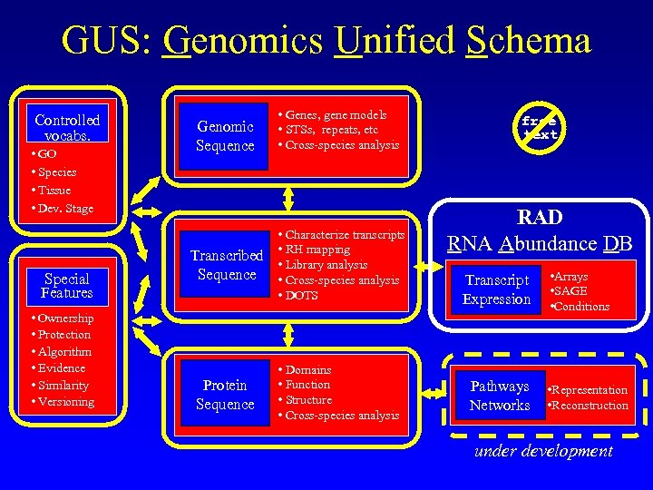 GUS: Genomics Unified Schema Controlled vocabs. • GO • Species • Tissue • Dev.