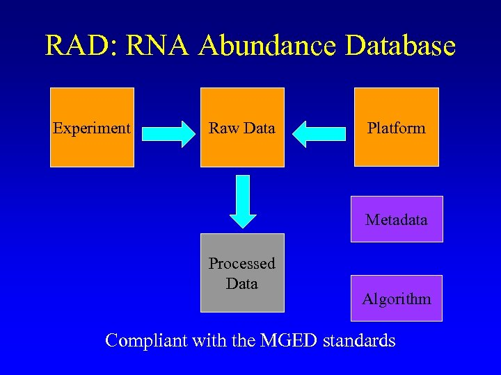 RAD: RNA Abundance Database Experiment Raw Data Platform Metadata Processed Data Algorithm Compliant with