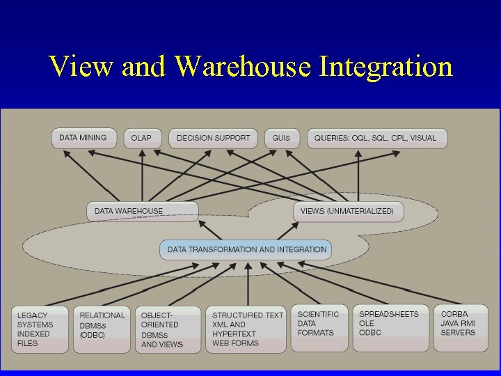 View and Warehouse Integration