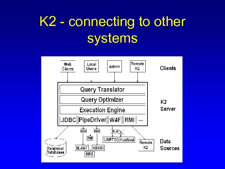 K 2 - connecting to other systems