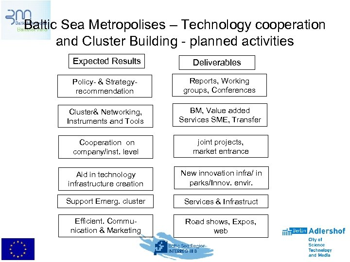 Baltic Sea Metropolises – Technology cooperation and Cluster Building - planned activities Expected Results