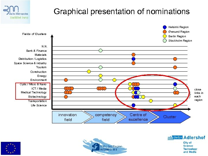Graphical presentation of nominations Helsinki Region Øresund Region Fields of Clusters Berlin Region Stockholm