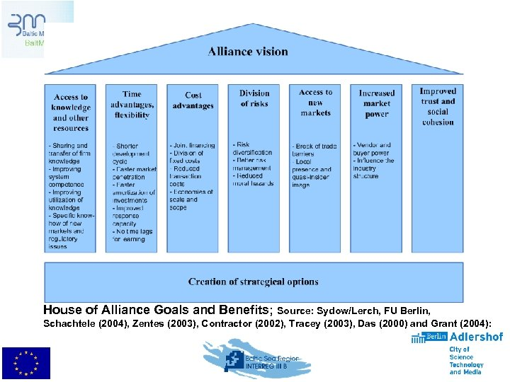 House of Alliance Goals and Benefits; Source: Sydow/Lerch, FU Berlin, Schachtele (2004), Zentes (2003),