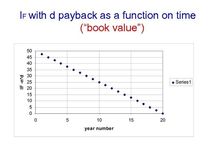"""IF with d payback as a function on time (""""book value"""")"""