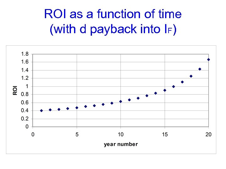 ROI as a function of time (with d payback into IF)