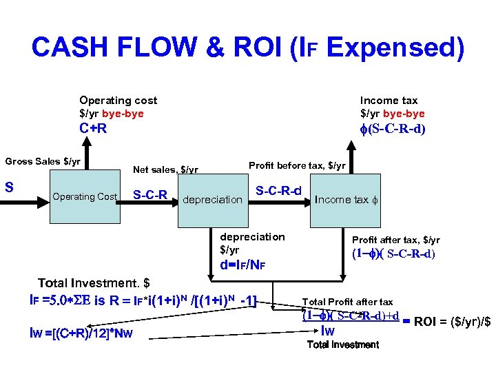 CASH FLOW & ROI (IF Expensed) Operating cost $/yr bye-bye Income tax $/yr bye-bye