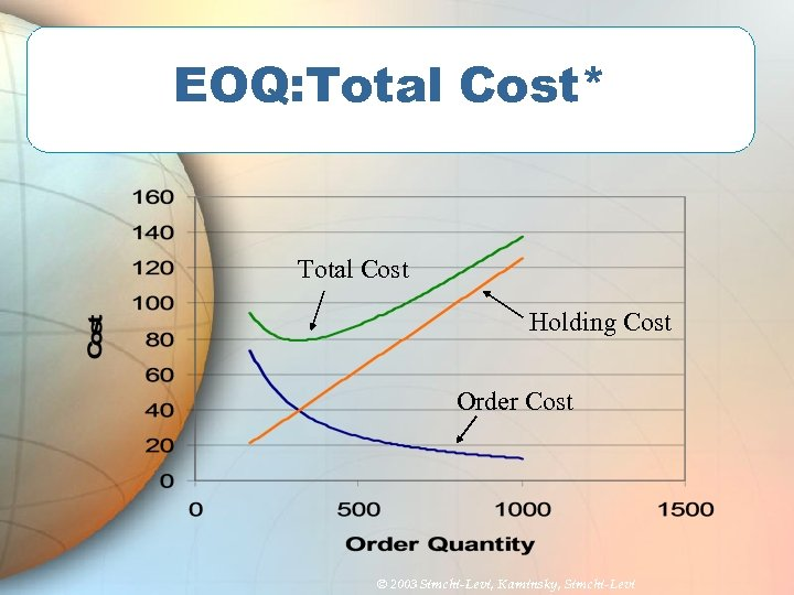 EOQ: Total Cost* Total Cost Holding Cost Order Cost © 2003 Simchi-Levi, Kaminsky, Simchi-Levi