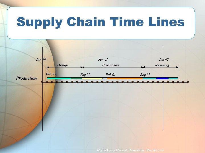 Supply Chain Time Lines Jan 00 Jan 01 Design Production Feb 00 Jan 02