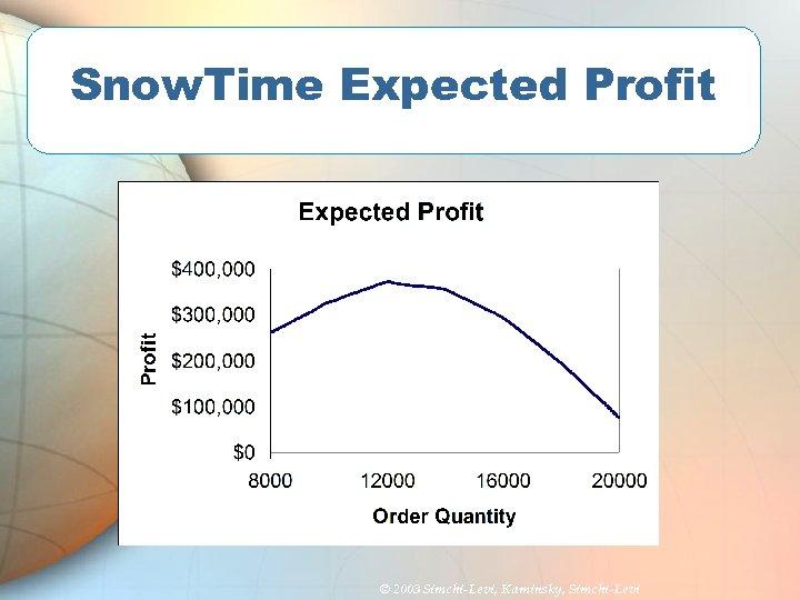 Snow. Time Expected Profit © 2003 Simchi-Levi, Kaminsky, Simchi-Levi