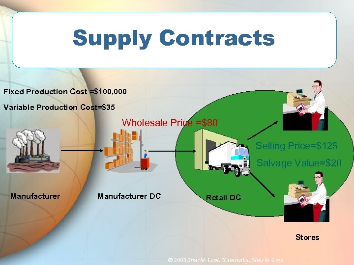 Supply Contracts Fixed Production Cost =$100, 000 Variable Production Cost=$35 Wholesale Price =$80 Selling