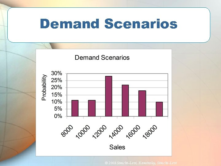 Demand Scenarios © 2003 Simchi-Levi, Kaminsky, Simchi-Levi