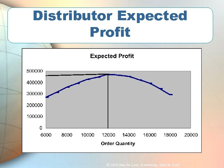 Distributor Expected Profit © 2003 Simchi-Levi, Kaminsky, Simchi-Levi