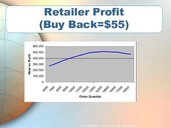 Retailer Profit (Buy Back=$55) © 2003 Simchi-Levi, Kaminsky, Simchi-Levi
