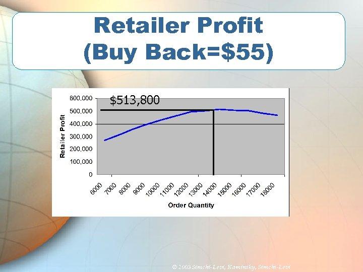 Retailer Profit (Buy Back=$55) $513, 800 © 2003 Simchi-Levi, Kaminsky, Simchi-Levi