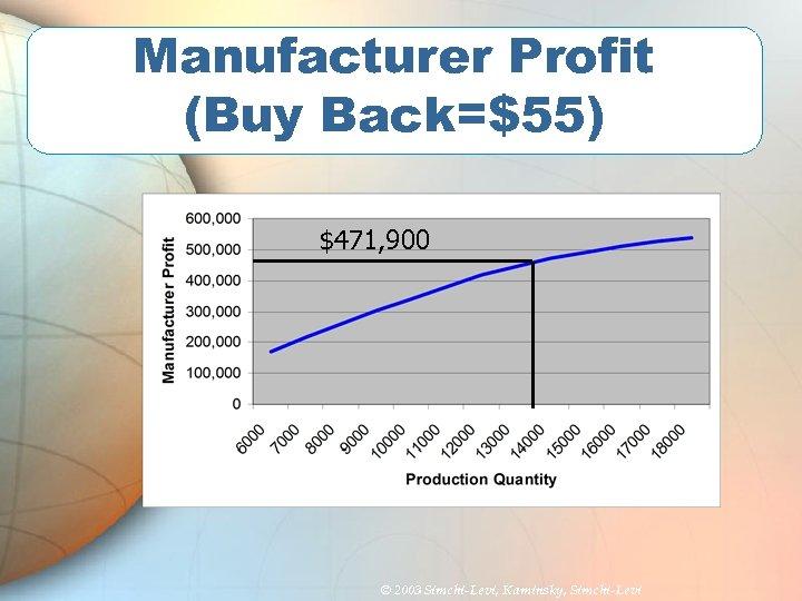 Manufacturer Profit (Buy Back=$55) $471, 900 © 2003 Simchi-Levi, Kaminsky, Simchi-Levi