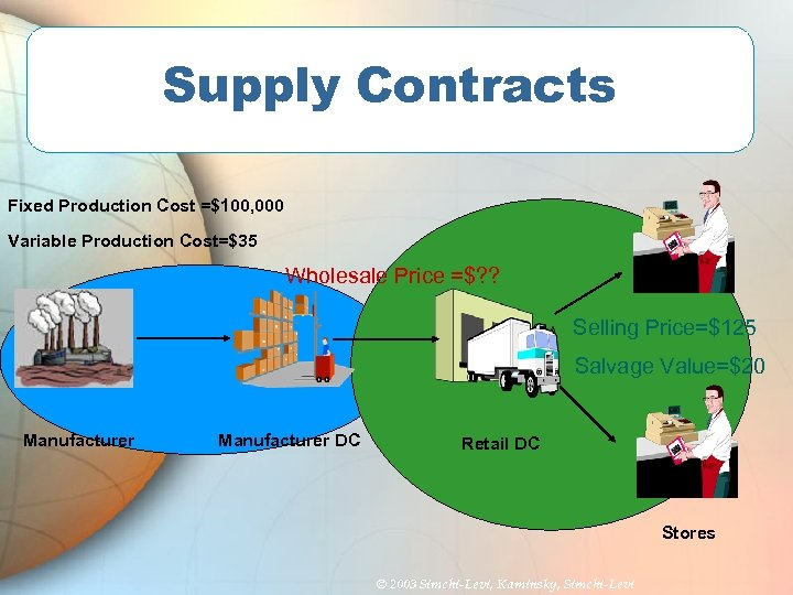 Supply Contracts Fixed Production Cost =$100, 000 Variable Production Cost=$35 Wholesale Price =$? ?