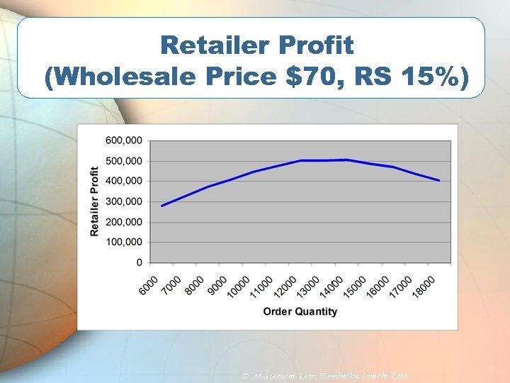 Retailer Profit (Wholesale Price $70, RS 15%) © 2003 Simchi-Levi, Kaminsky, Simchi-Levi