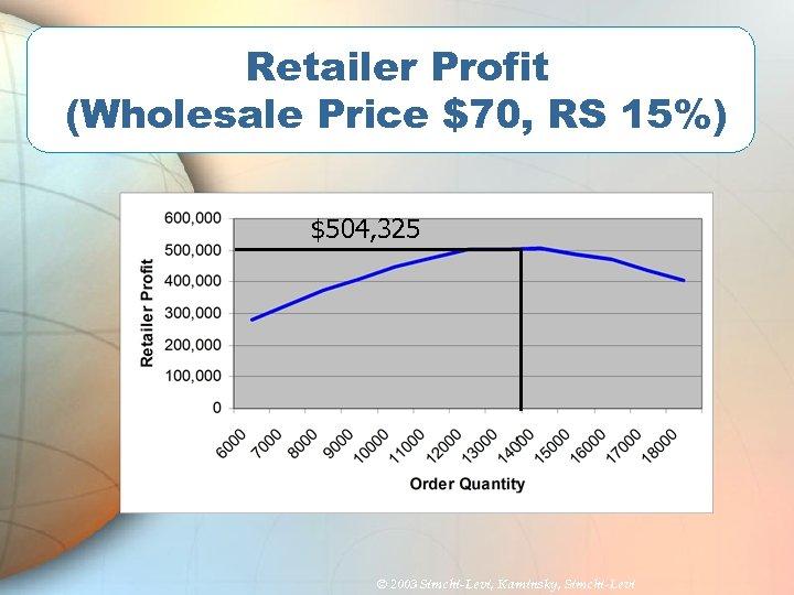 Retailer Profit (Wholesale Price $70, RS 15%) $504, 325 © 2003 Simchi-Levi, Kaminsky, Simchi-Levi