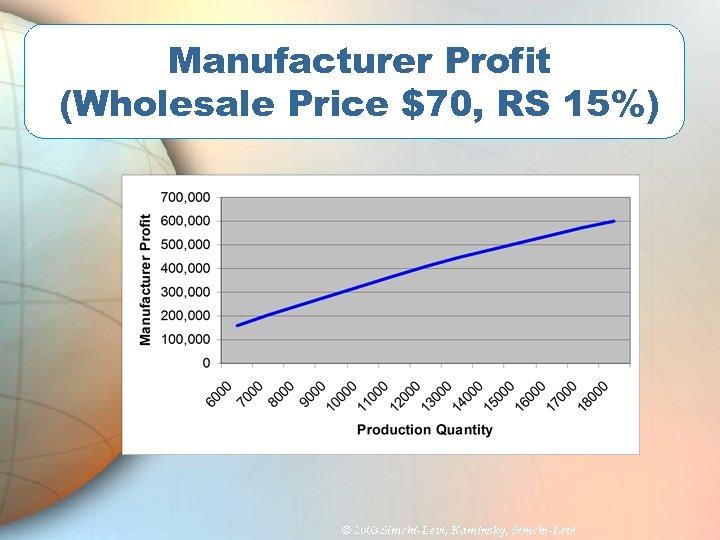Manufacturer Profit (Wholesale Price $70, RS 15%) © 2003 Simchi-Levi, Kaminsky, Simchi-Levi