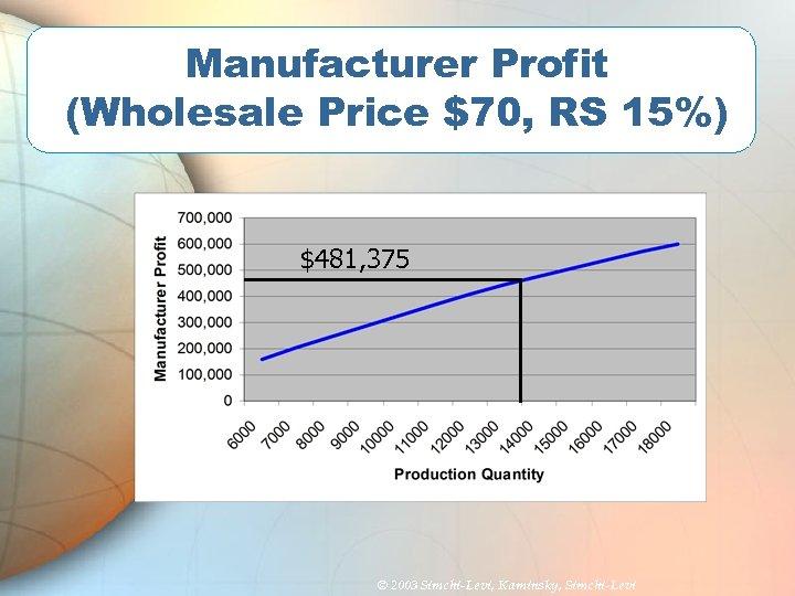 Manufacturer Profit (Wholesale Price $70, RS 15%) $481, 375 © 2003 Simchi-Levi, Kaminsky, Simchi-Levi