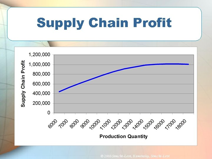 Supply Chain Profit © 2003 Simchi-Levi, Kaminsky, Simchi-Levi