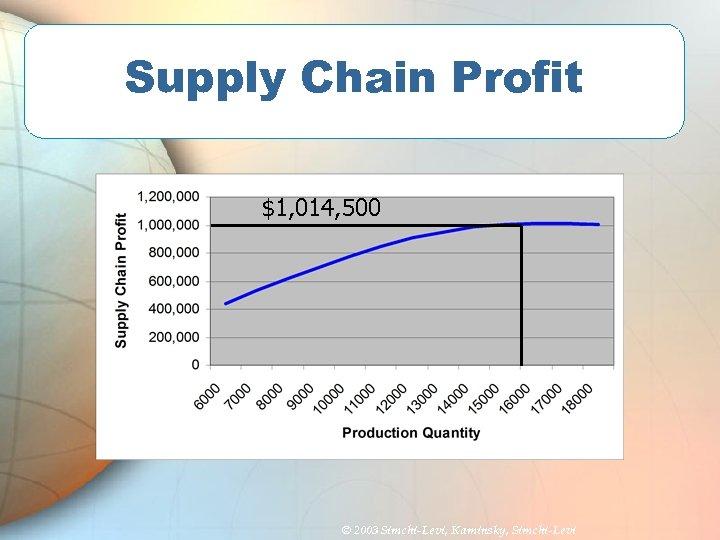 Supply Chain Profit $1, 014, 500 © 2003 Simchi-Levi, Kaminsky, Simchi-Levi