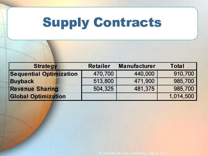 Supply Contracts © 2003 Simchi-Levi, Kaminsky, Simchi-Levi