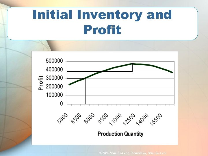 Initial Inventory and Profit © 2003 Simchi-Levi, Kaminsky, Simchi-Levi