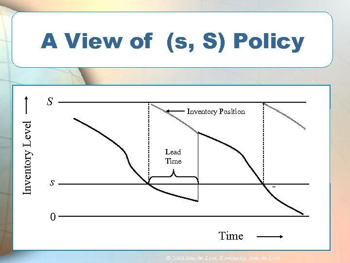 A View of (s, S) Policy Inventory Level S Inventory Position Lead Time s