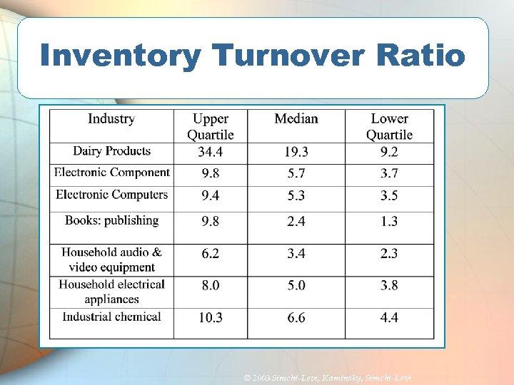Inventory Turnover Ratio © 2003 Simchi-Levi, Kaminsky, Simchi-Levi