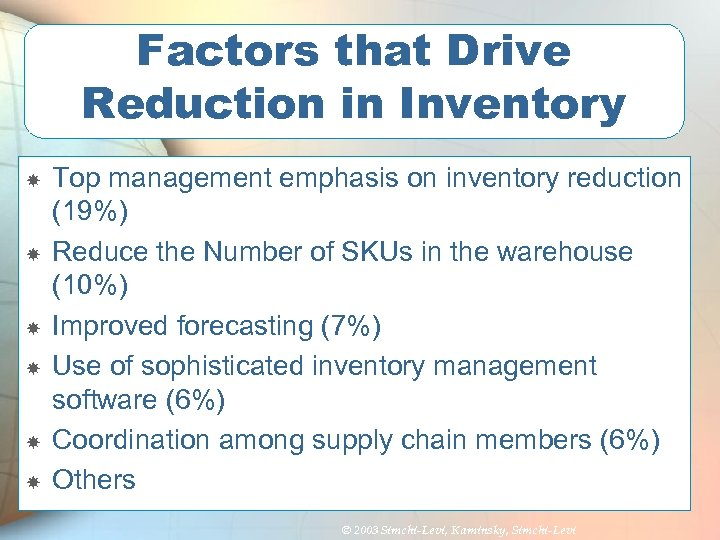Factors that Drive Reduction in Inventory Top management emphasis on inventory reduction (19%) Reduce
