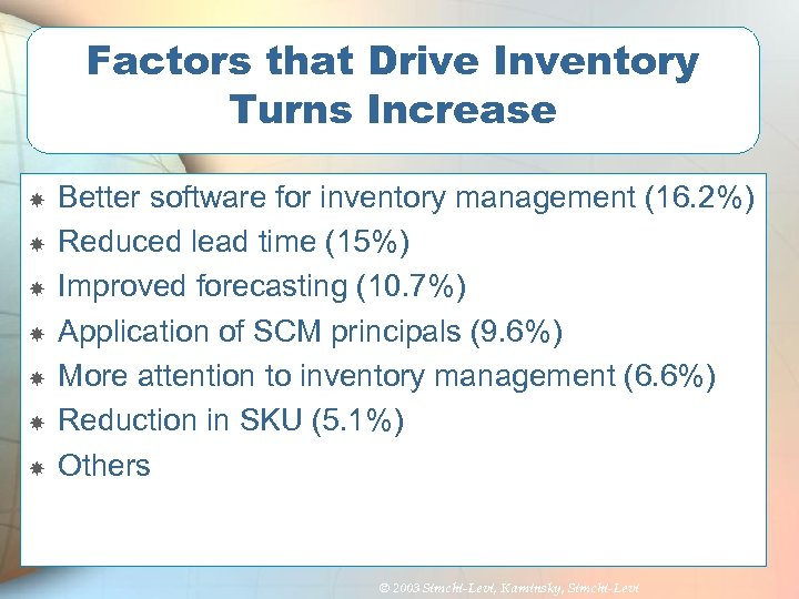 Factors that Drive Inventory Turns Increase Better software for inventory management (16. 2%) Reduced